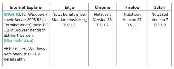 TLS 1.2